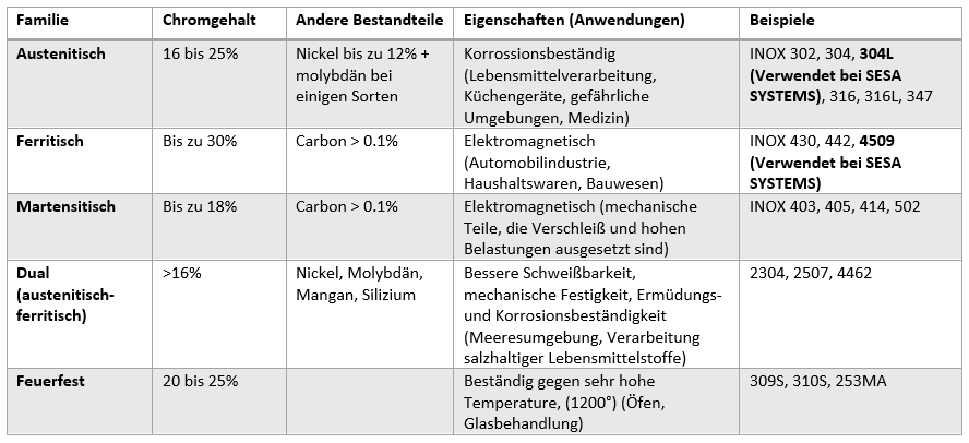 Erläuternde Tabelle der Edelstahlfamilien